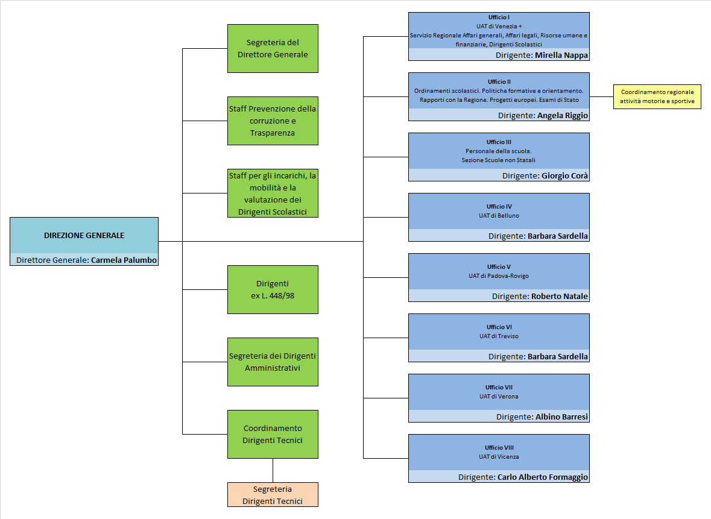 Organigramma USR Veneto aggiornato a giugno 2020