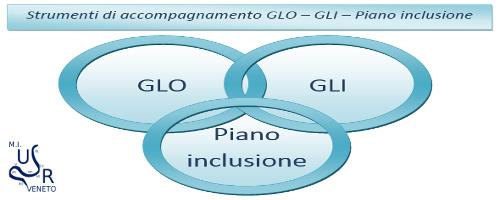 GLO-GLI-Piano inclusione